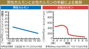 男性ホルモン 女性ホルモンの年齢による推移を示すグラフ