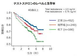 テストステロンのレベルと生存率の関係を示したグラフ