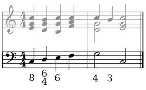 数字で和音が書き込まれた楽譜