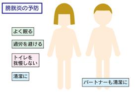 性交渉後の膀胱炎予防を示した図