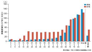 性別 年齢別の便秘患数を示したグラフ
