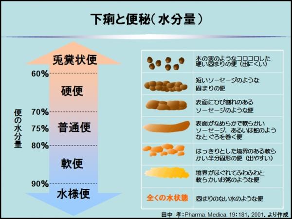 便の形と水分量の関係を示した図
