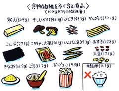 食物繊維が多い食品2