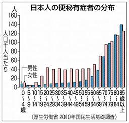 性別 年齢別の便秘症有病率を示したグラフ