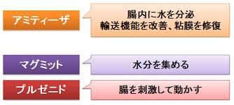さまざまな下剤の作用機序をまとめた図