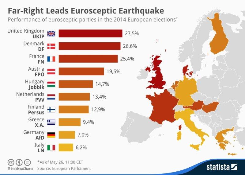 ヨーロッパ各国における極右政党支持率を示したグラフ