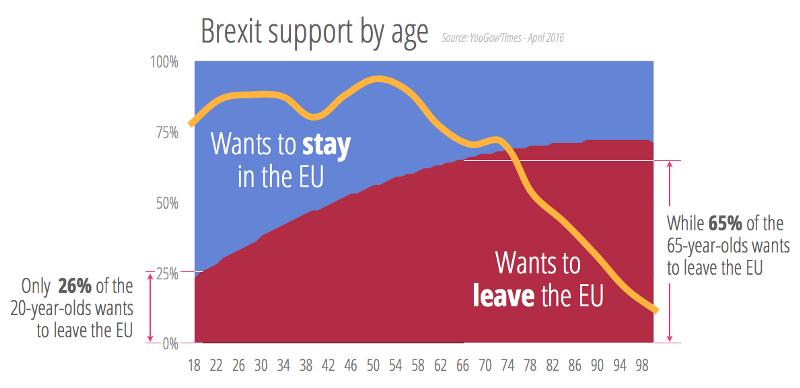 年代別の離脱派 残留派の割合を示したグラフ