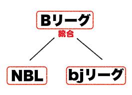 Bリーグができた過程を示す図