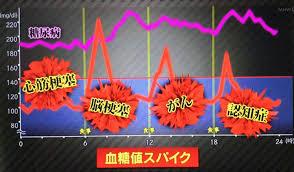 食後の血糖値スパイクを示したグラフ