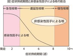 急性の咳と慢性の咳では原因が異なることを示した図