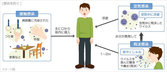 風邪の感染経路をまとめた図