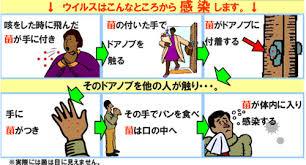 ドアノブなどからの接触感染リスクを注意する図