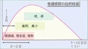 風邪の症状の出現の時間経過を示す図