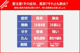風邪と肺炎の症状の違いをまとめた表