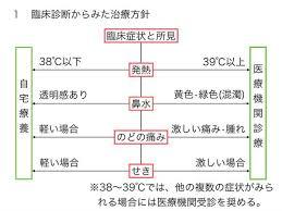 医療機関の受診が勧められる風邪の症状をまとめた表
