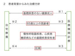 医療機関の受診が勧められる患者のバックグラウンドをまとめた表
