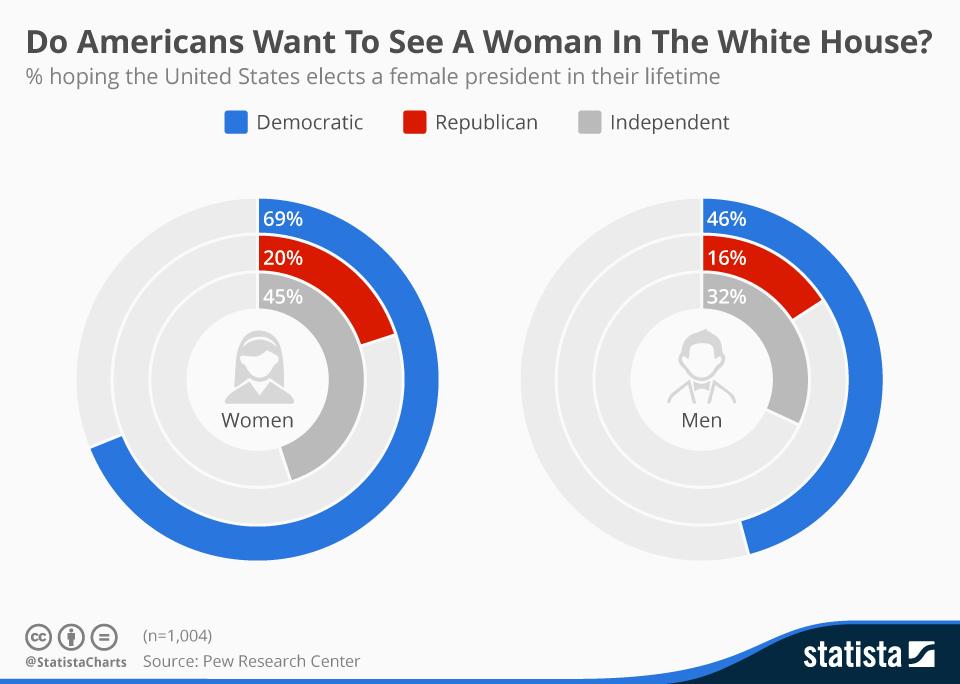 女性大統領を望む人の男女別の割合を示すグラフ