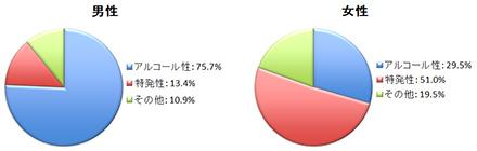 慢性膵炎の原因
