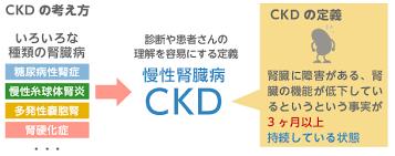 ckd02