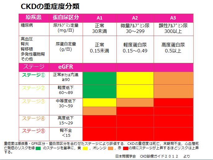 尿蛋白とCKDの重症度との関連を示す表
