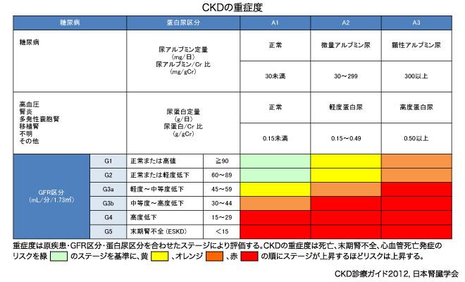 ckdの重症度分類表
