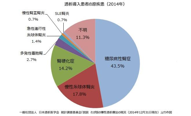 人工透析になる原因のいちばんは糖尿病性腎症であることを示すグラフ