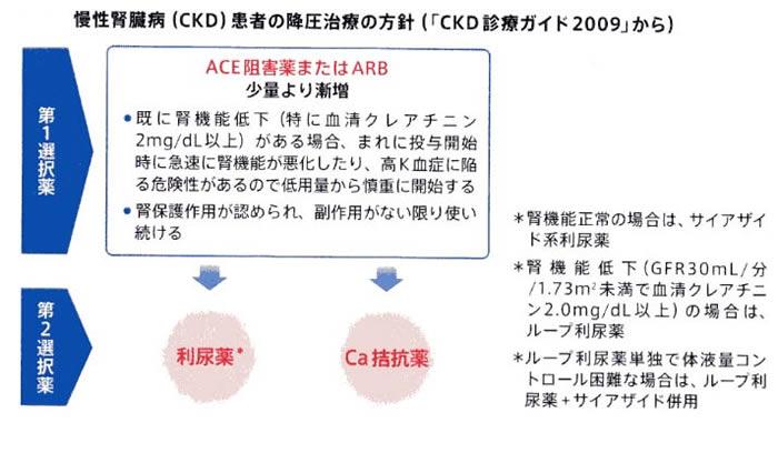 ckdの降圧治療方針についてまとめた図