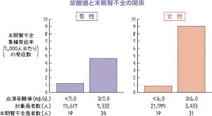 血清尿酸値が6.0mg/dLを超えると 末期腎不全のリスクが有意に高まることを示す図
