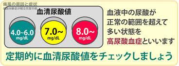 尿酸値の管理の重要性を示す図