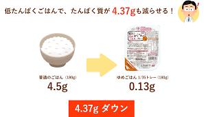 低タンパク質のタンパク質調整食品を推奨する図