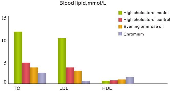 クロム摂取によるLDLコレステロールの改善を示すグラフ