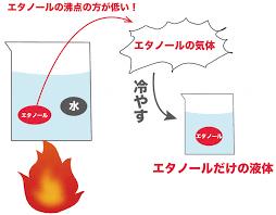 蒸留のメカニズムを説明した図
