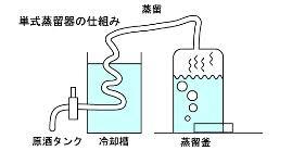 単式蒸留について説明した図