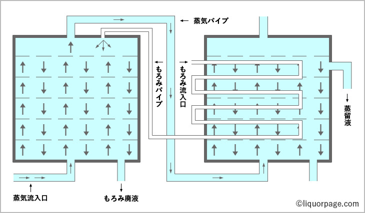 半連続式蒸留について説明した図