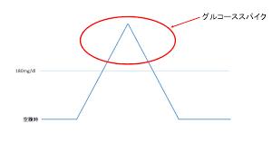 グルコーススパイクの図