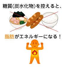 糖質制限で脂肪が燃えることを示す図