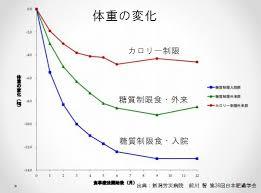 糖質制限で体重が減ることを示すグラフ