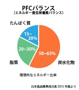 「日本人の食事摂取基準」に書かれている理想的な三大栄養素のエネルギー比率を示したグラフ