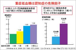 重度の低血糖は認知症のリスクファクターであることを示すグラフ
