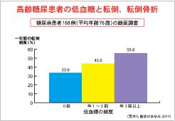重度の低血糖は転倒 骨折 心血管病発症のリスクファクターであることを示すグラフ