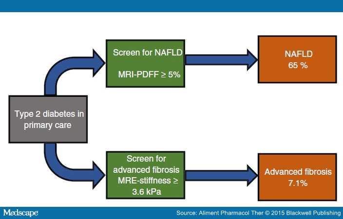糖尿病の65%にNAFLDが見られることの説明図