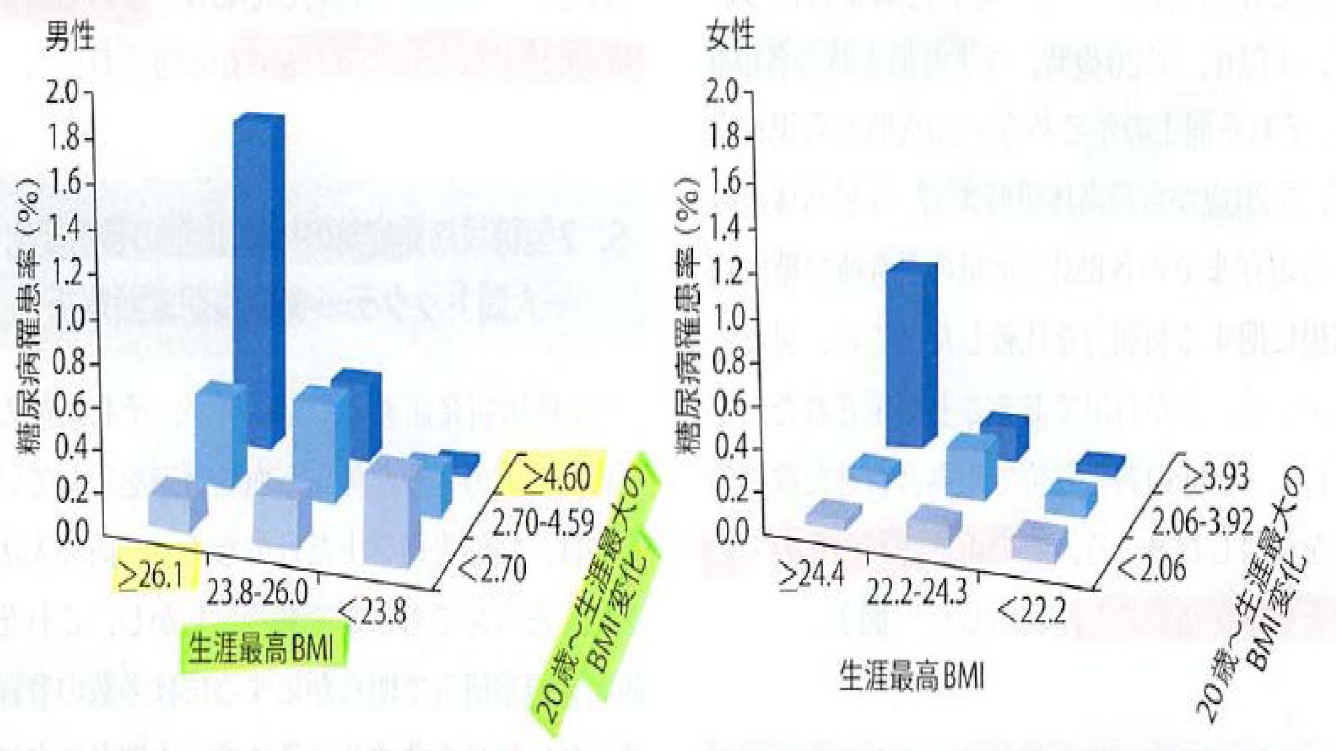 人生で最大値のBMI値 20歳時から最高体重時までのBMI値の変化量と糖尿病発症リスクの関連を示したグラフ