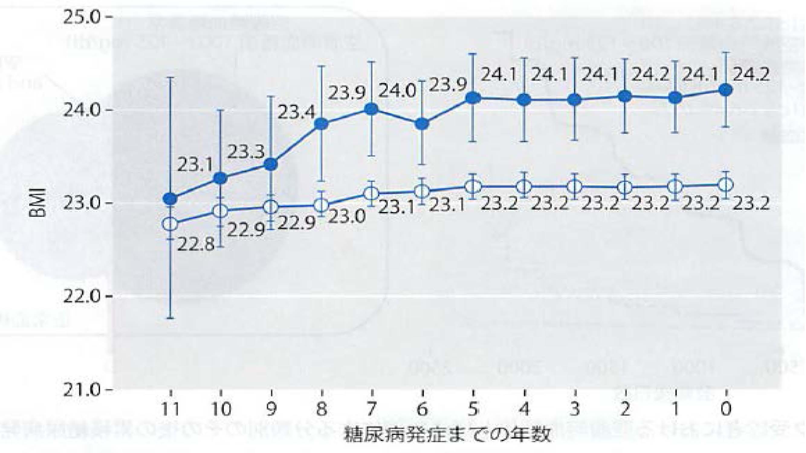 BMIの経時的変化量と糖尿病発症リスクとの関連を示したグラフ