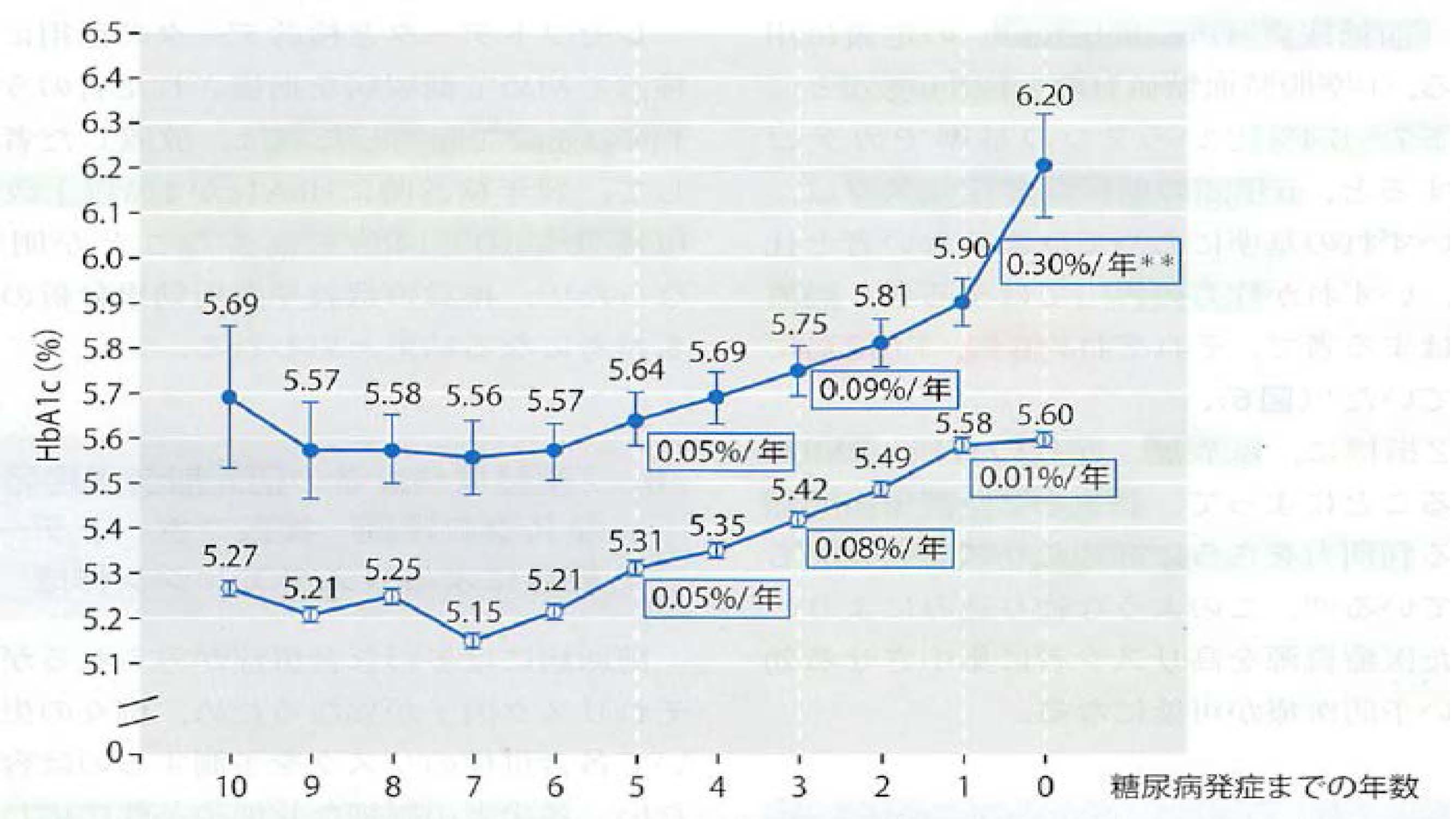 HbA1cの経時的変化量と糖尿病発症リスクとの関連を示したグラフ