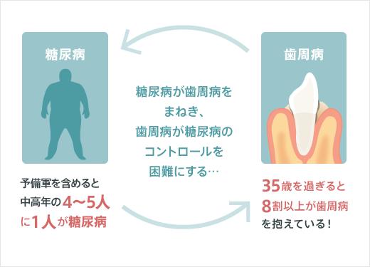 歯肉炎 歯周炎と糖尿病の関連を示した図