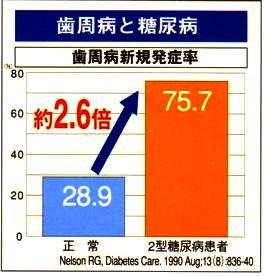 歯周病の発症に糖尿病が関連することを示すグラフ