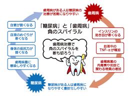 糖尿病と歯周病の悪循環を示す図