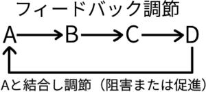 フィードバック制御について説明した図