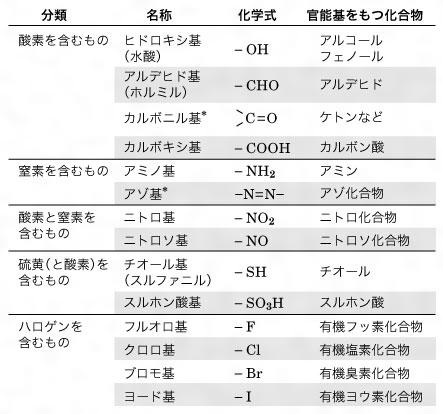 官能基をまとめた表