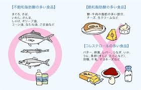 飽和脂肪酸が悪玉であることを示す図